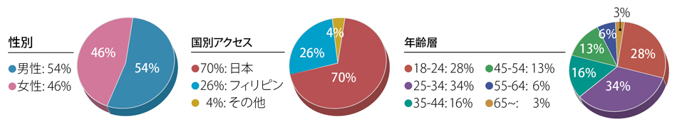 DMS Web Ad Rates Japanese piecharts
